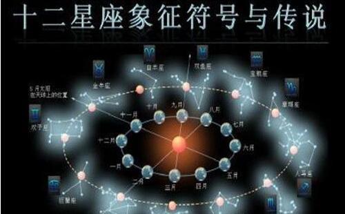 12星座是怎么來的?12星座象征符號及意義解說