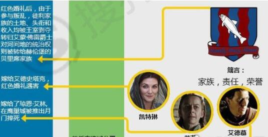 权力的游戏九大家族人物关系介绍,详细人物关系图谱
