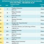 最新QS世界大學排名,清華北大取得歷史最高名次