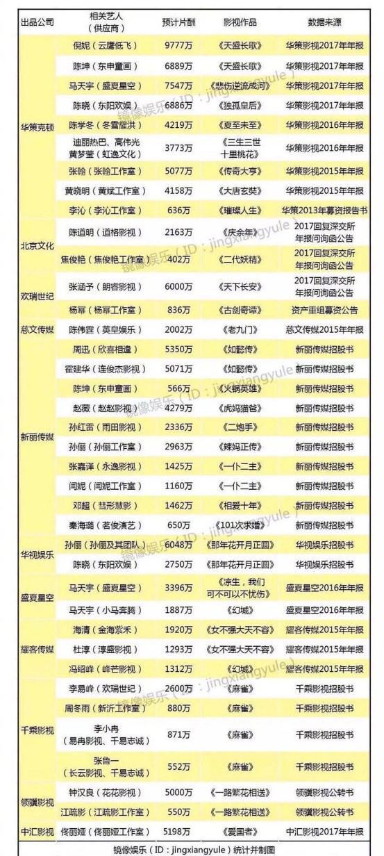 王千源片酬6000万,中国娱乐圈明星片酬排行榜