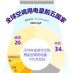 中国空调用电量世界第一,已经超越美国成为空调大国