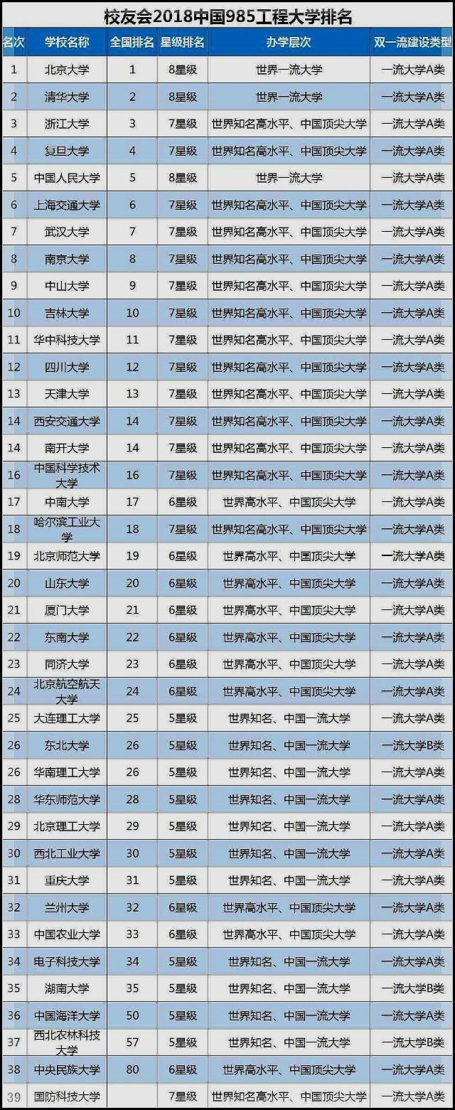 2019年最新39所985大學排名,中科大竟然排第十六