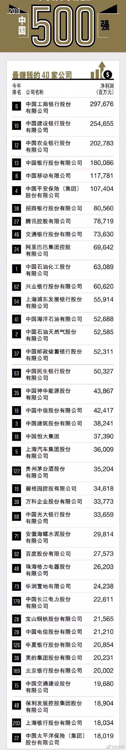 财富中国500强榜单:中石化中石油中国建筑位列前三