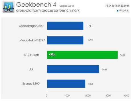 手机跑分软件哪个更准确,十大手机跑分软件排行榜