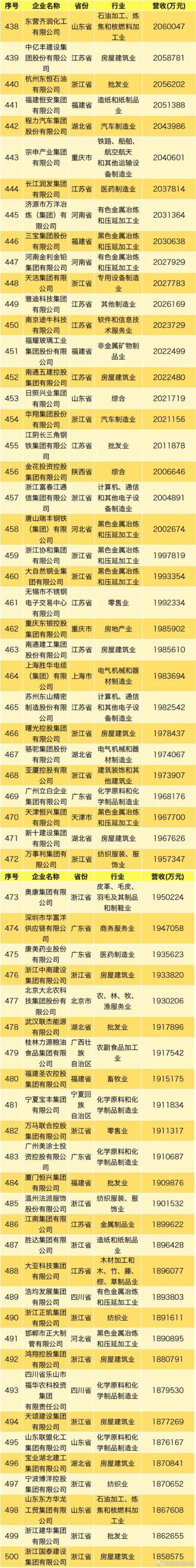 2019中国民营企业500强名单:华为海航苏宁列前三