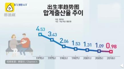 韩国成世界首个零出生率国家,生孩子后经济压力增加
