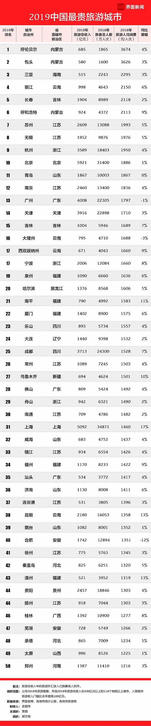 2019中国最贵旅游城市排行:呼伦贝尔连续三年第一