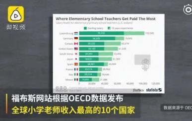 全球小學教師收入排行榜:發展中國家僅墨西哥進前十