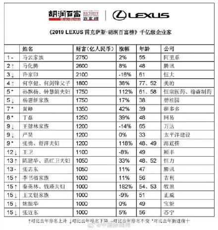 2019胡潤百富榜出爐,馬云第三次上榜中國首富