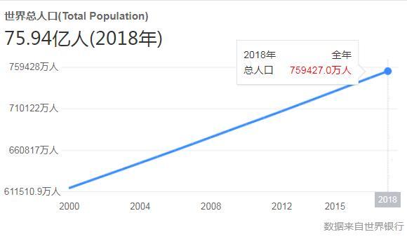 全世界有多少人口,世界人口最多的十个国家