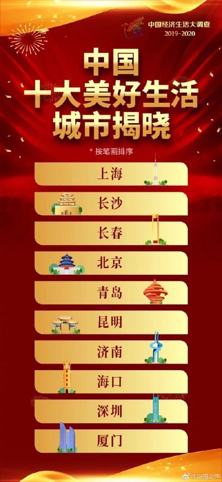 中國十大美好生活城市,你所在的城市生活幸福嗎