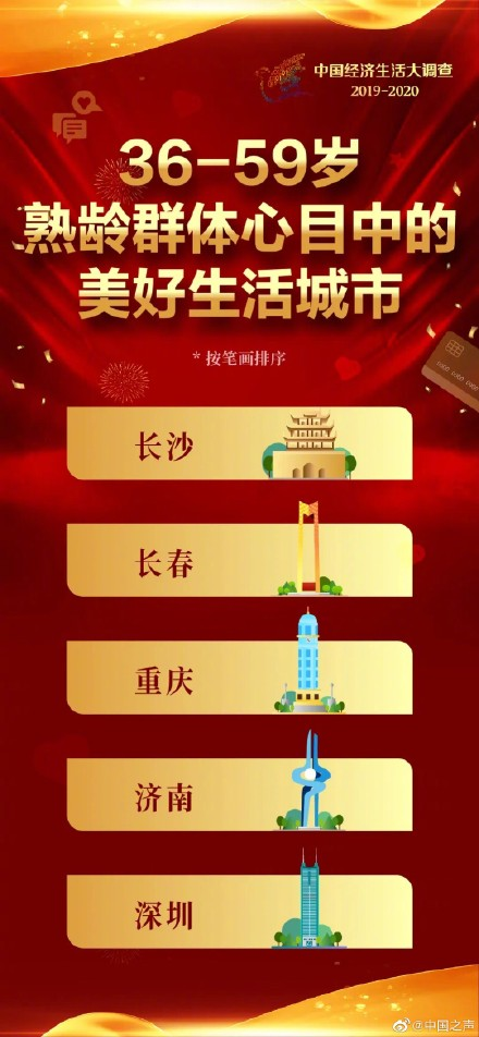 中国十大美好生活城市,你所在的城市生活幸福吗